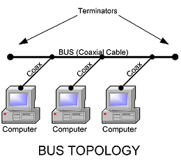 Lan topologies local area network topologies publicscrutiny Choice Image